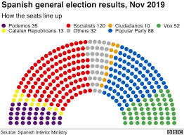 Victory Theater Seating Chart Spanish Elections Socialists Win Amid Far Right Surge Bbc