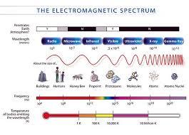 Electromagnetic Spectrum New World Encyclopedia