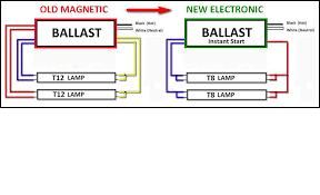 t8 fluorescent ballast wiring diagram wiring diagram and how to wire fluorescent emergency ballast at Battery Ballast Wiring Diagram