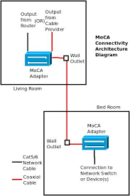 moca adapter use coax cables to connect to network internet moca connectivity architecture diagram connection