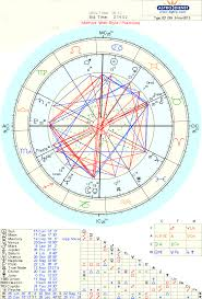 What Do You Think Of This Davison And Composite Chart