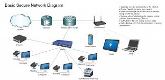secure home network design superb secure home network design secure home network design ipv6 home network dmz design awesome secure home network design best style
