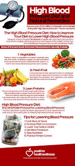 Blood Pressure Control Diet Chart So You Think You Know Your Blood Pressure High Blood