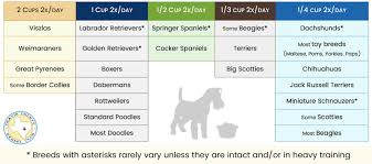 Puppy Eating Chart How Much Should My Dog Eat Travis County Kennel Club
