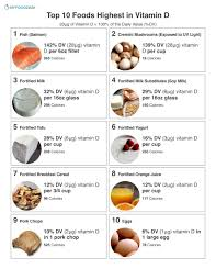 Pakistani Food Calories Chart Pdf Top 10 High Vitamin D Foods
