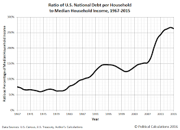 Visualizing The U S National Debt Burden Per Household