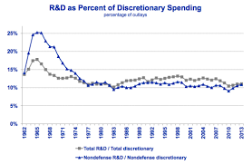 president obama calls for a new space race in r d funding but discretionary spending