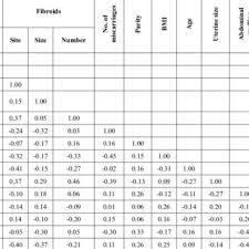 Uterus Measurement Chart During Pregnancy Hysterectomy Uterine Fibroid Size Chart Www