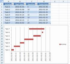 Gantt Chart Excel 2007 Tutorial Luxury 35 Illustration Gantt Chart Tutorial Excel 2019 Pdf