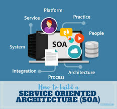 What Is Service Oriented Architecture How To Build A Service Oriented Architecture Soa