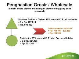 Image Result For Herbalife Marketing Plan A Nutrition