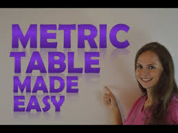 What Is The Metric Table For Nursing Calculations