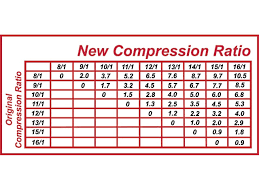 Chevy 350 Compression Ratio Chart Understanding Compression On A Pump Gas Street Motor