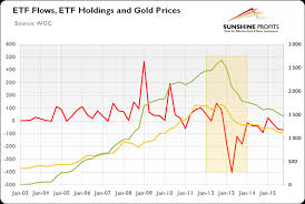 Do Etfs Flows Drive The Gold Price Kitco News