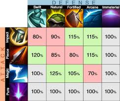 Legion Dps Charts Legion Td 2 Defense And Damage Type Chart Weakness Chart