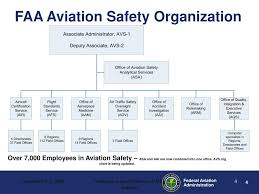 Ppt Faa Aviation Safety Avs Role In V V Powerpoint