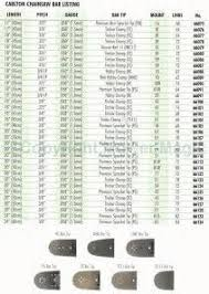 Image Result For Stihl Bar And Chain Chart In 2019