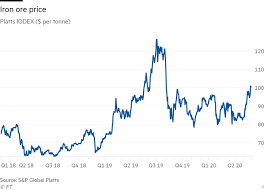 Iron ore prices were rangebound at moderate levels for much of that year, failing to enjoy the benefits of rising steel prices. Iron Ore Comes Of Age Financial Times