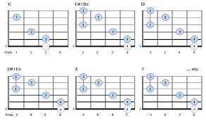 C Shape Barre Chord Chart C Shape Barre Chords Guitar Chords Beginner Barre Guitar