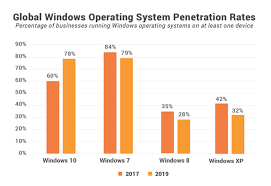 Windows 7 Versions Chart Are Companies Using Old And Vulnerable Operating System Of