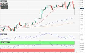 Gbp Usd Live Chart Investing Gbp Usd Forecast Big Day For The Uk And Brexit