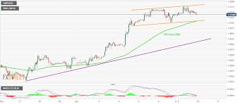 Macd Chart Analysis Gbp Usd Technical Analysis Eyes On 1 3110 07 Support