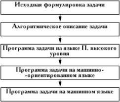 Реферат Программирование  ПроцессПрограммированиеобычно состоит из следующих этапов