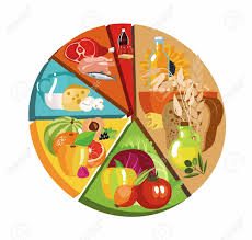 Pie Food Chart Food Pyramid In The Form Of A Pie Chart Recommendation For A