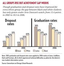Chart Achievement Gap Widens Chicago Reporter