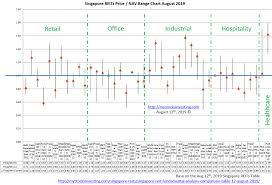 Singapore Reit Price Nav Range Chart August 2019