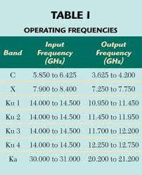 C Ku Band Satellite Chart Satellite On A Stick For Path Link Simulation