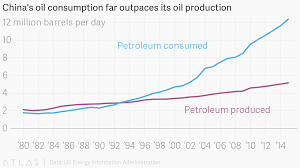 Oil Consumption Chart Chinas Oil Consumption Far Outpaces Its Oil Production