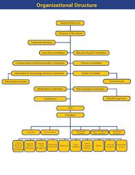 Organizational Chart - Iremit Inc.   Online Money Remittance In The ...