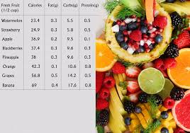 8 Amazing Weight Loss Fruits Diet 2019 Healthy Habits