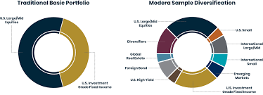 We At Modera Look At Your Investments Differently Modera