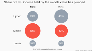 151208173919 Chart Middle Class Share Of Income 780 X 439
