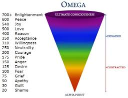 Human Emotions Chart Vibration Analysis Of The Human Emotions Aura Photography