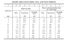 Perspicuous Wire Rope Sling Load Chart Pdf Usha Martin Wire
