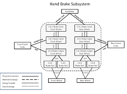 Fmea Chart Fmea Q And A Fmea Boundary Diagram