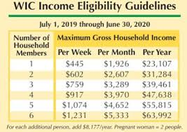 Wic Chart Income Wic Helping Families For Over 40 Years News Examiner