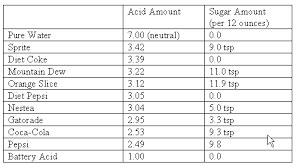 Ph Of Beverages Chart Popular Beverages Ph Levels Your Teeth Hamilton