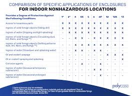 Nema Enclosure Ratings Chart Nema Enclosure Ratings