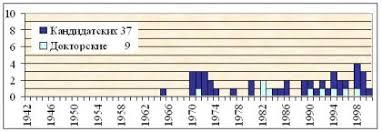 Исторический обзор диссертационных исследований по проблемам  Динамика защиты диссертаций по психологии труда инженерной психологии с1942 по 2000 гг