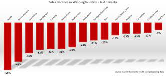 Maybe you would like to learn more about one of these? Gravity Payments Tracks Major Decline In Sales Across Numerous Businesses Amid Coronavirus Geekwire