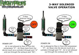 solenoid valves the different types explained frightprops 3 way solenoid overview