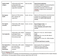 Clinical Applications For The 2018 Classification Of Peri