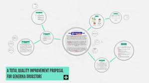 Organizational Chart Of A Drugstore A Total Quality Improvement Proposal For Generika Drugstore