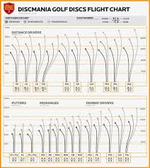 Dynamic Discs Flight Chart 2019 Discmania C Line Td