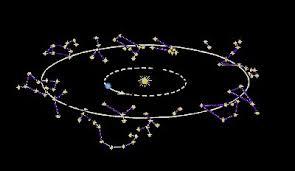 Resultado de imagen de división zodiacal de los babilonios