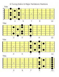 Dobro Chord Chart Dobro G Tuning G Major Pentatonic Chart In 2019 Resonator
